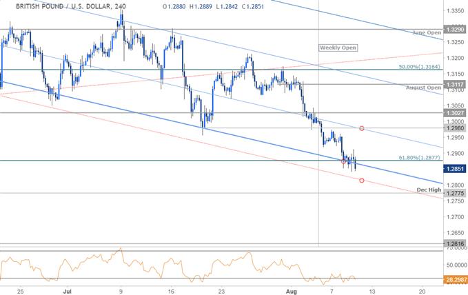 GBP/USD 240min Kurschart