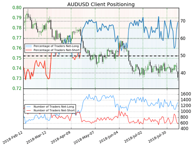AUD/USD Kundensentiment