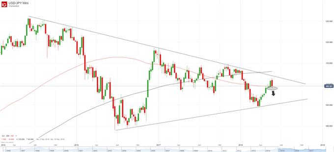 USD JPY Chart Wochenbasis