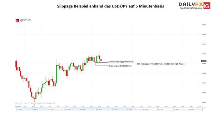 Slippage Beispiel anhand des USD/JPY auf 5 Minutenbasis