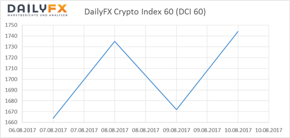 Bitcoin: DailyFX Crypto- Index in Partylaune