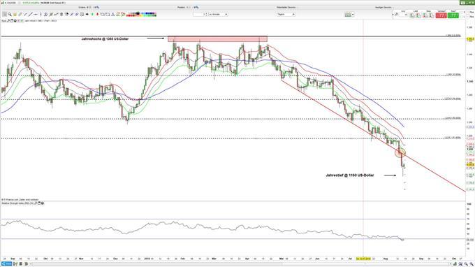 Goldpreis könnte kurzfristig drehen