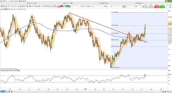 USD/JPY: Unsicherheit steigt, aber der japanische Yen gibt nach