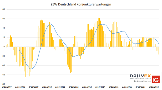 ZEW Konjunkturerwartung Index Deutschland