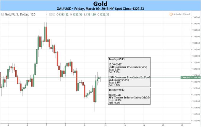 Goldpreis tut sich schwer März-Zugewinne zu erhalten ? US-VPI kommt
