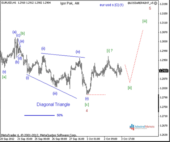 EUR/USD Dailywave Analyse 04.10.2012 Grafik 2 - klein