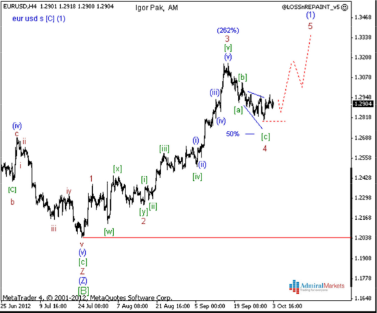 EUR/USD Dailywave Analyse 04.10.2012 - klein